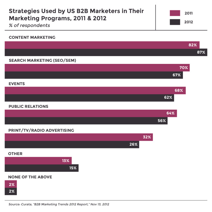 Strategies Used by US B2B Marketers in Their Marketing Programs
